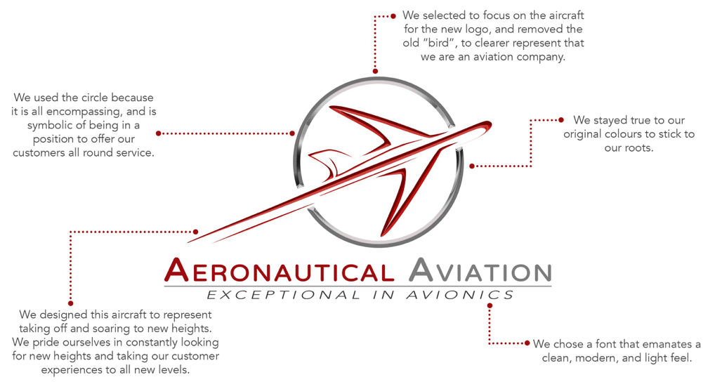 Aeronautical Aviation Logo Explained